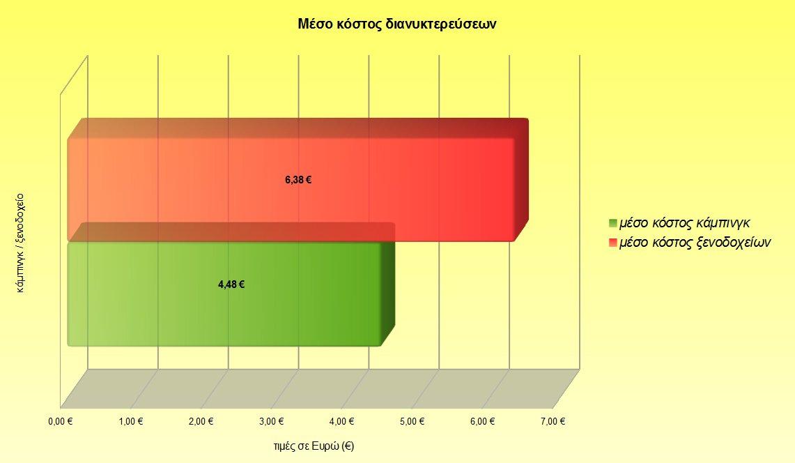 Αφρική κόστος διανυκτερεύσεων