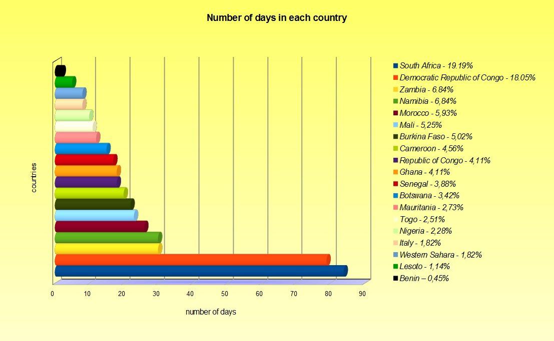 Africa cost